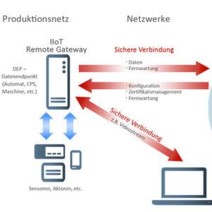 NCP liefert Komponenten für IIoT