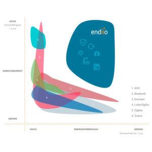 Die Funktechnologie des Freiburger Start-Ups endiio verspricht, im Echtzeit-Modus technisch energieeffizienter als alle herkömmlichen Kommunikationslösungen zu arbeiten.
