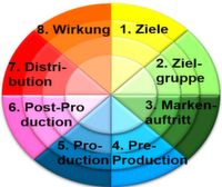 WiViMo 8x4, das wirtschaftliche Video-Modell, strukturiert Konzeption und Analyse von Werbespots in acht Felder mit je vier Ausprägungsstufen.