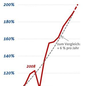 AMA Verband zeichnet mit Umsatzplus einen positive Trend fort