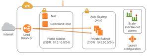 Auto Scaling groups sind eine Methode in AWS, das Blue-/Green-Switching zu realisieren.
