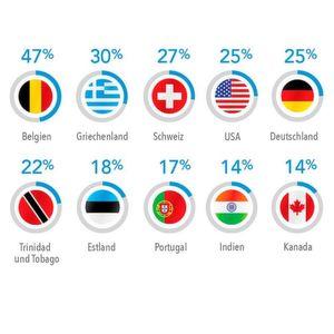 Übertragungsraten: Deutschland bleibt Mittelmaß
