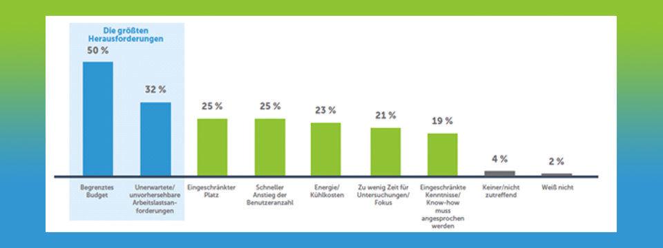 Die 353 von Spiceworks ausgewählten Befragten mussten über Einfluss auf den Beschaffungsprozess in ihrer Organisation verfügen. Die Befragten waren so gut wie gleichmäßig über vier Länder verteilt (USA, UK, Frankreich und Deutschland), mussten über mindestens 30 physikalische Server verfügen und Virtualisierungssoftware verwenden. Insgesamt waren 23 Industriezweige vertreten (von Technologie über Energie bis zur Fertigung) und 74 Prozent der Befragten betrieben mindestens 100 Server, wobei 41 Prozent für mehr als 200 Server verantwortlich waren.