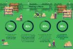 Infografik zum Wechselwillen auf Software Defined Storage (SDS)