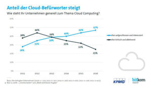 Auch wenn es noch immer Kritiker gibt, insgesamt zeigen sich die deutschen Unternehmen immer aufgeschlossener gegenüber dem Thema Cloud Computing. Zwar blieb der Anteil der Unentschlossenen in den vergangenen Jahren fast konstant. Eine steigend positive Haltung zeichnet sich aber ab.