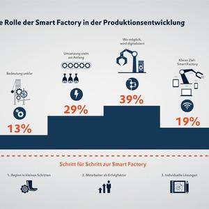 3 Tipps zur Einführung der Smart Factory