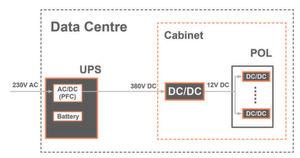 Überblick über eine typische Stromversorgungsarchitektur in einem Rechenzentrum.