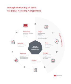 Die Entwicklung Ihrer digitalen Strategie erfolgt im Zyklus des Digital Marketing Managements. Deren gesamte Tragweite und Komplexität erfordert stets die Einbeziehung aller wichtigen Stakeholder, um eine kontinuierliche Weiterentwicklung sicherzustellen.