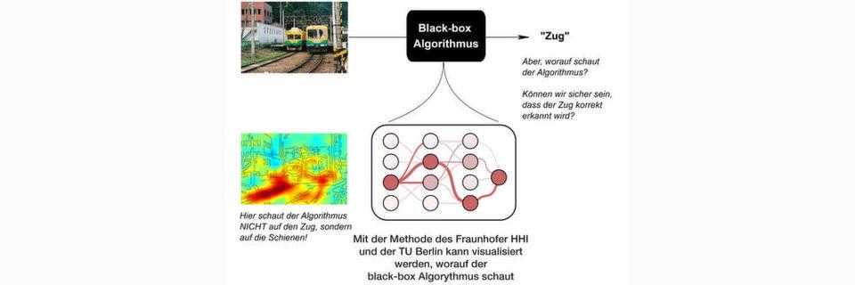 Die Analyse-Software des Fraunhofer HHI visualisiert mit Hilfe von Algorithmen komplexe Lernverfahren