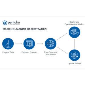 Pentaho strafft den Machine Learning Workflow