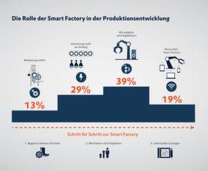 Über die Bedeutung der Digitalisierung in der Produktionsentwicklung ist sich eine große Mehrheit bewusst. Bei der Umsetzung gibt es jedoch Unterschiede.