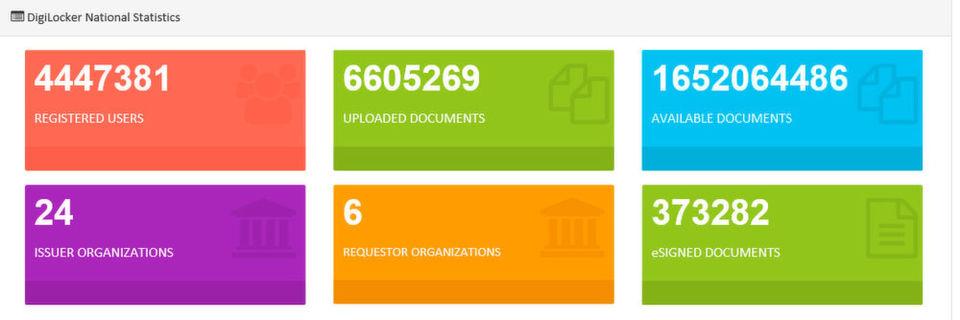 Im Projekt DigiLocker der indischen Regierung sind bereits über über 1,6 Milliarden Dokumente erfasst. Nach Angaben von ownCloud ist eine Installation in dieser Größenordnung bislang weltweit einmalig.