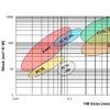 Auswahl und Zuverlässigkeit thermischer Interface-Materialien