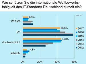 """88 Prozent der befragten Ingenieure schätzen die Wettbewerbsfähigkeit Deutschlands aktuell nur """"durchschnittlich"""" bis """"gut"""" ein."""