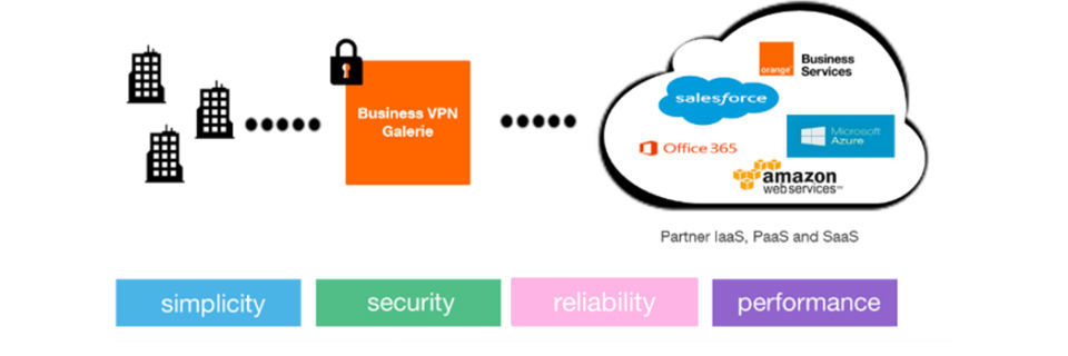 Orange und Riverbed bauen SD-WAN-Service