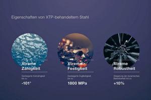 Standardstähle, die das XTP-Verfahren von Steeltec durchlaufen, gewinnen deutlich an Kaltzähigkeit, Zugfestigkeit und dynamischer Belastbarkeit. Im Ergebnis steigen die Leistungsfähigkeit und die Lebensdauer der Anwendungen.