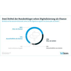 Digitalisierung sorgt für mehr Wohlstand