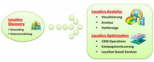 Es gibt drei Arten von Location Intelligence: operative, dispositive und optimierende