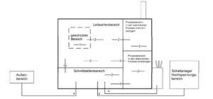 Einteilung von Bereichen in Einrichtungen der Energieerzeugung und -Verteilung.