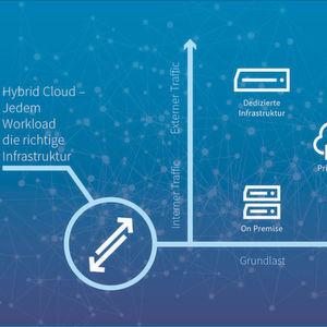 Plus Server setzt Beratung zu hybriden IT-Lösungen auf