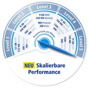 Websites mit flexibler Performance
