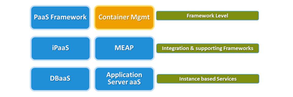 PaaS-Landkarte: Die Hauptbereiche von Platform-as-a-Service.