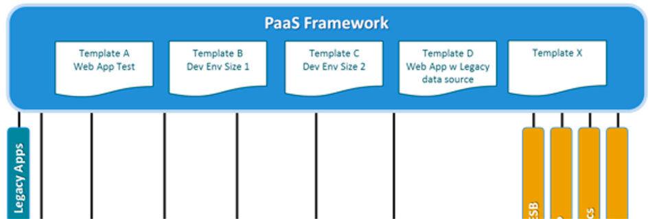 Ein PaaS-Framework bietet Entwicklern einen zentralen Zugang zu Infrastruktur- und Middleware-Services. Im Bild: Ausschnitt verschiedener Services und Servicetypen.