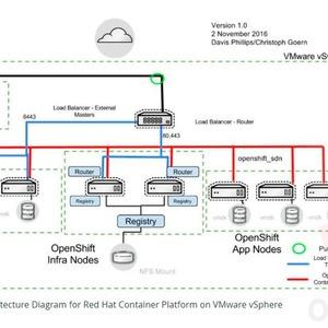 OpenShift Container Plattform 3.4 installieren