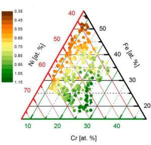 Preiswerte Katalysatoren finden und verstehen