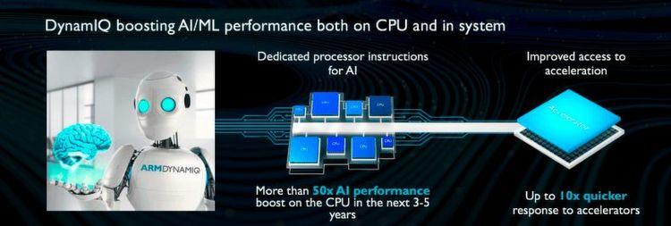 Leistungssteigerung: Speziell in den Bereichen Maschinelles Lernen und Künstliche Intelligenz verspricht DynamIQ gegenüber der Vorgängerarchitektur big.LITTLE