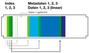 Silent Bricks speichern Daten linear und struktursicher. Eine Rückkehr zur Vorversion ist jederzeit möglich.