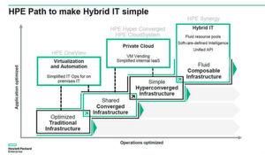 Die HPE-Strategie: Für jeden etwas.