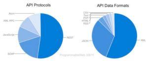API-Protokolle wie RESTund SOAP sind vom API Data Format (XML, JSON) zu unterscheiden.