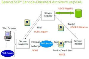 Eine so genannte Service-orientierte Architektur (SOA) bildert das Fundament moderner vernetzter Anwendungen.