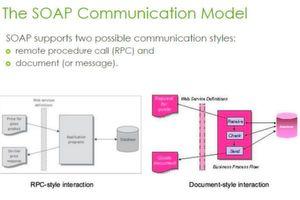 Die Kommunikationsstile von SOAP.