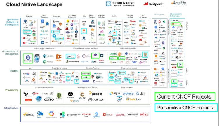 CNCF-Geschäftsführer konnte auf der CloudNativeCon 2017 in Berlin eine mit vielen Logos bestückte Folie herzeigen; insgesamt