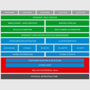 Architektur von OpenShift 3.4
