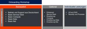 Die Abbildung zeigt, wie sich Private Cloud as-a-Service zusammensetzt.