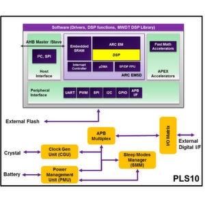 Eine von mehreren marktreifen Lösungen nach Grundlage existierender Subthreshold-Technologie : PLSense PLS10 IC basierend auf dem Synopsys ARC Data Fusion Subsystem.