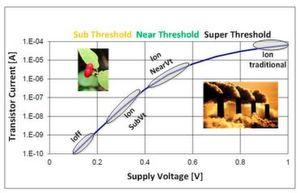 Typische Betriebsbereiche eins CMOS-Transistors.