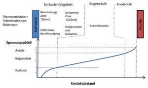 Bild 1: Potentialverlauf im Lichtbogen mit der Einteilung in Kathodenfallgebiet, Bogensäule und Anodenfallgebiet mit den entsprechenden Übergangszonen.