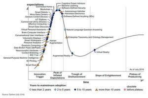 Gemäß Gartner verstreichen noch fünf bis zehn Jahre, bis die Blockchain-Technologie den Mainstream beziehungsweise die Adaption im Massenmarkt erreichen wird.