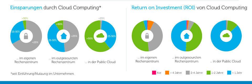 Cloud-Liefermodelle im Kostencheck