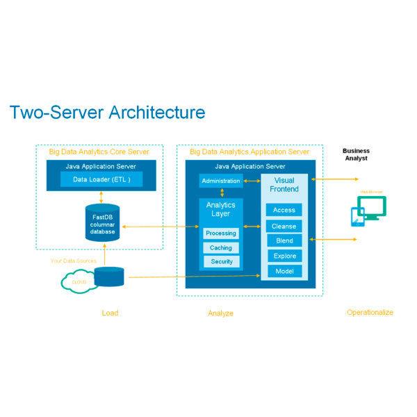 Eine Zwei-Server-Architektur der Analytics Suite 16 für Big Data Analytics.