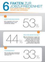 """Rund 44 Prozent der Deutschen sind nicht zufrieden, sie würden ihren Job wechseln. Woran das liegt, zeigt die Studie """"Jobzufriedenheit 2016""""."""