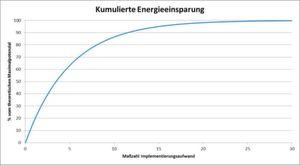 Das Dilemma der Sättigungskurve: Unternehmen, die bereits viel in Energieeffizienz investiert haben, müssen einen immer größeren Aufwand betreiben, um immer kleinere Energieeinsparungen zu realisieren.