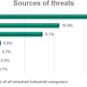 Fast 40 Prozent der IPCs sind von Cyberattacken betroffen