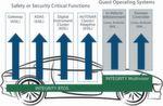 Systemkonsolidierung im Auto: Das Echtzeitbetriebssystem Integrity und der darauf basierende Multivisor erlauben es, sicherheitsrelevante und weniger kritische Anwendungen auf einer Hardware-Plattform auszuführen.
