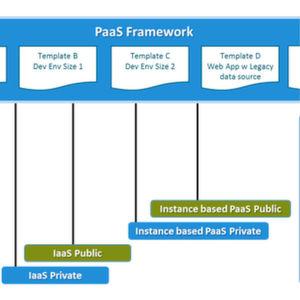 Sourcing von PaaS-Frameworks