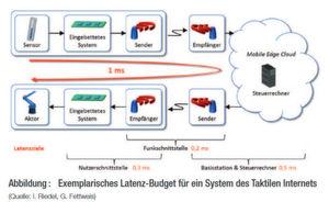 """Aus dem VDE Positionspapier (siehe Link am Ende des Beitrags): """"Der Sensor nimmt einen Messwert wahr. Diese Daten werden aufbereitet und einem eingebetteten System zur Verfügung gestellt, das die Funkschnittstelle ansteuert. Anschließend leitet die Funkschnittstelle die Daten über alle Protokollebenen hinweg auf die physikalische Ebene der Datenübertragung. An der Empfangsstelle, beispielsweise einer Basisstation mit angeschlossener Mobile Edge Cloud, geschieht dasselbe in umgekehrter Reihenfolge und wird einem Steuerrechner zur Verfügung gestellt. In diesem läuft die Systemregelung ab und Entscheidungen über Reaktionen werden gefällt. Um die gewünschte Systemreaktion zu erzielen, werden diese Entscheidungen schließlich über eine umgekehrt ablaufende Strecke dem Aktor zur Verfügung gestellt."""""""